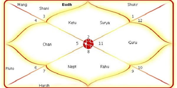 Vedic Remedies for Manglik Dosha
